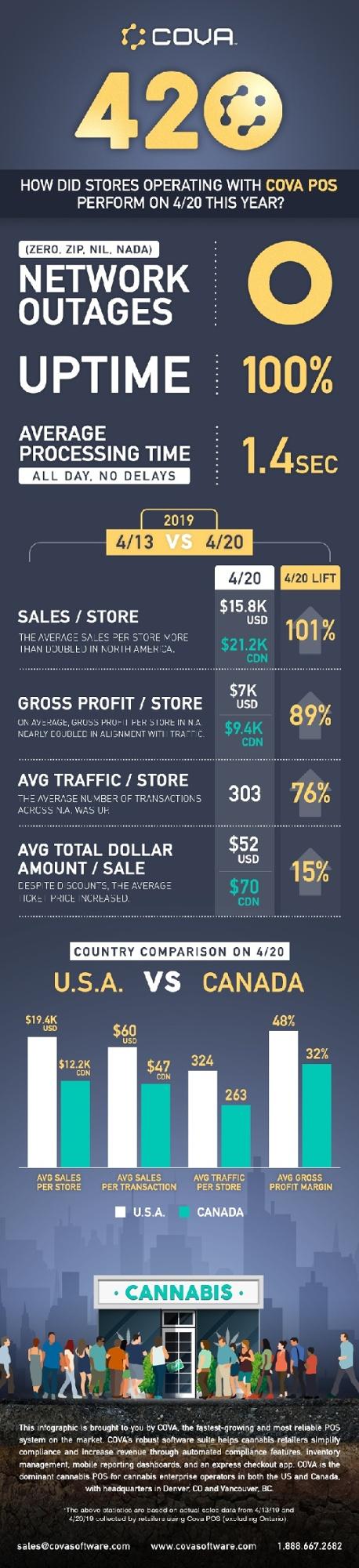 Cova-Infographic-420 2019