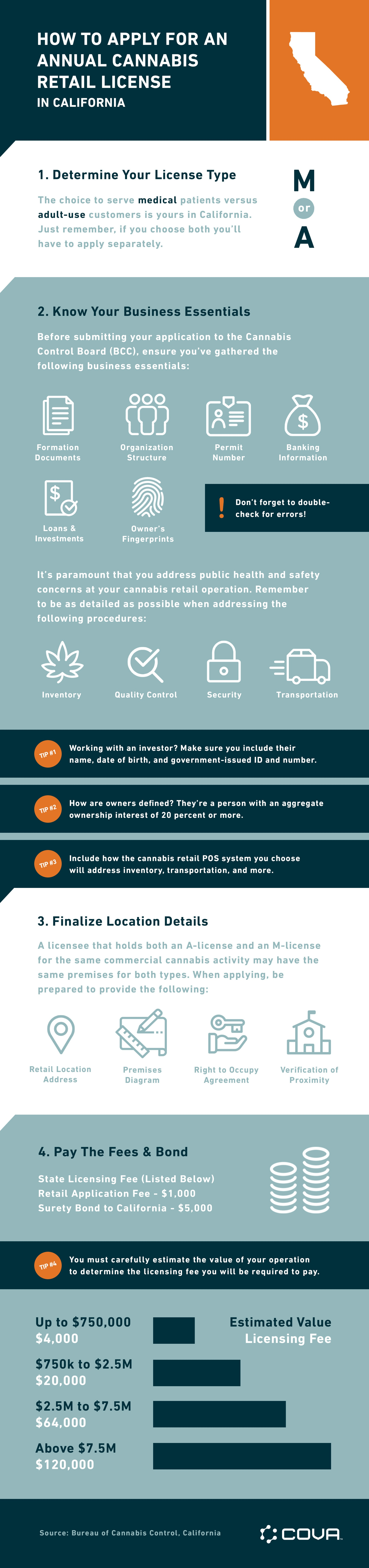 Cova-Cannabis-Retail-Annual-Application-Infographic-update-june-18.jpg