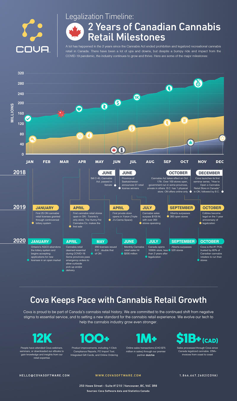 canada cannabis legalization timeline infographic