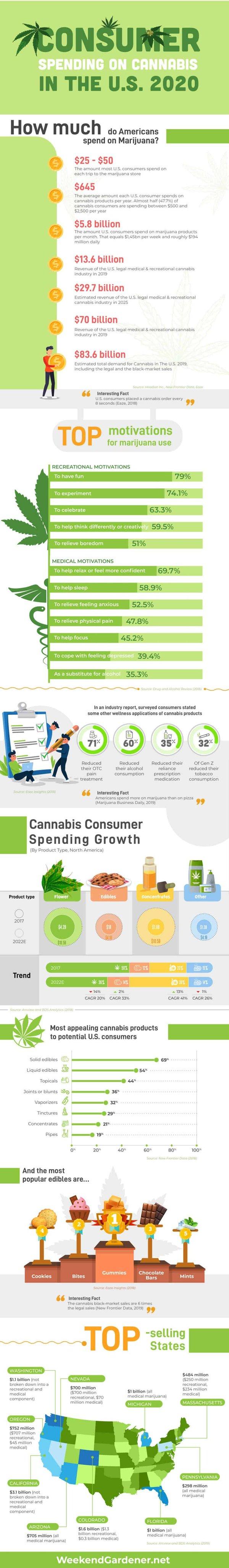 American Cannabis Consumer Spending 2020