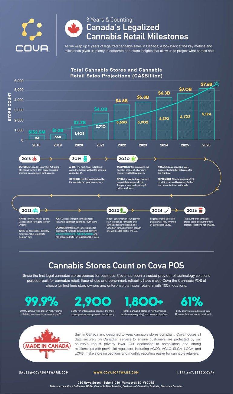 Cova-3-Year-Infographic-Cannabis Legalization-Canada