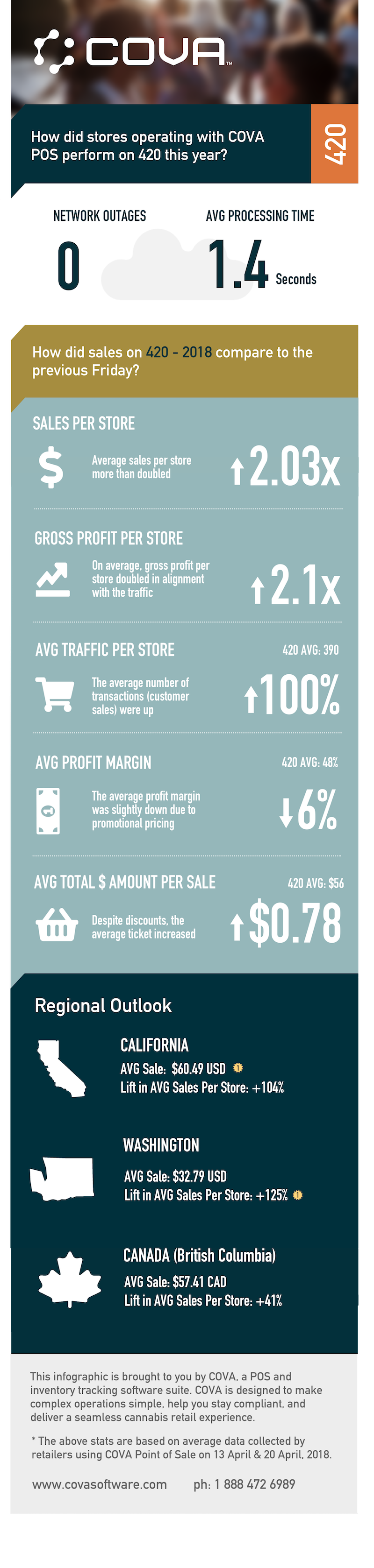 Cova-420-2018-Infographic-1.png