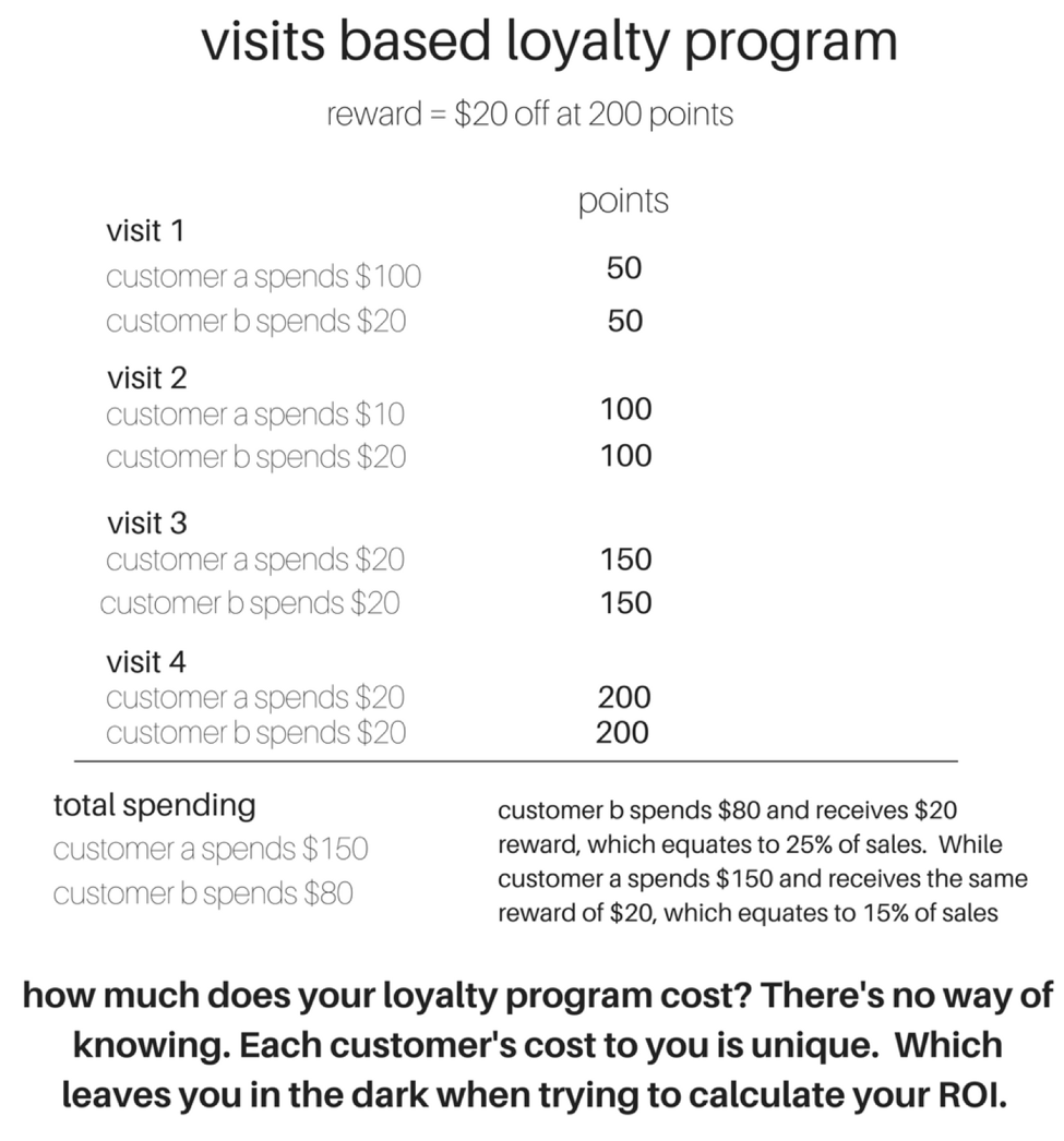 Cannabis Retail Loyalty Program