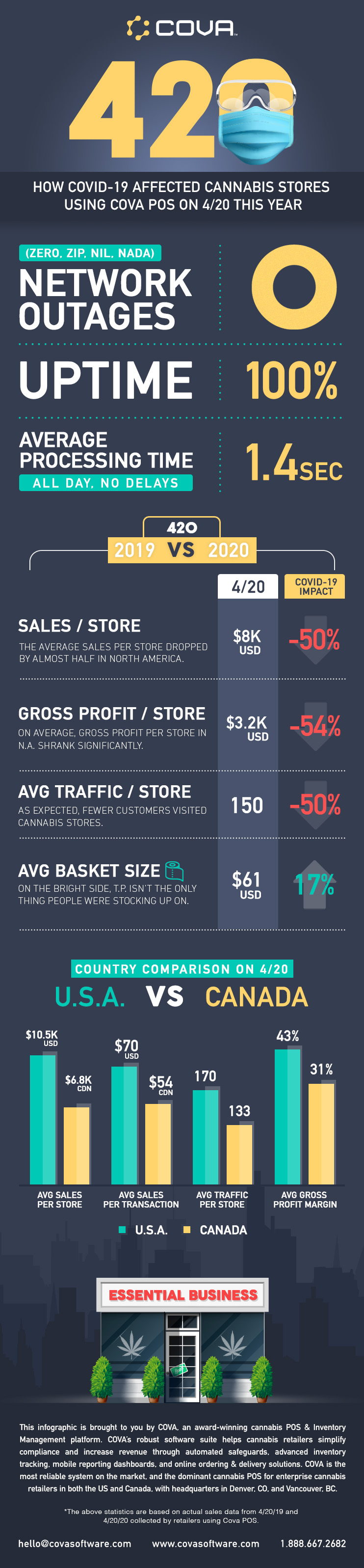 Infographic: 420, 2020 Cannabis Store Sales Numbers From Cova POS