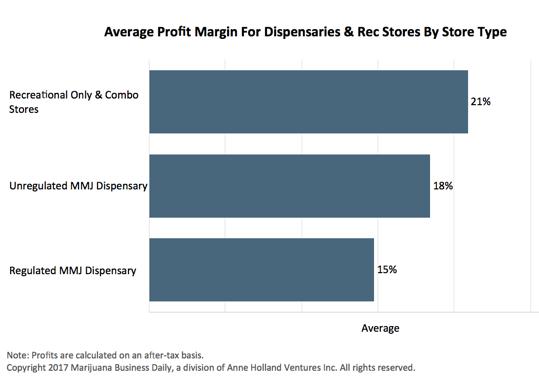 average dispensary profit margin