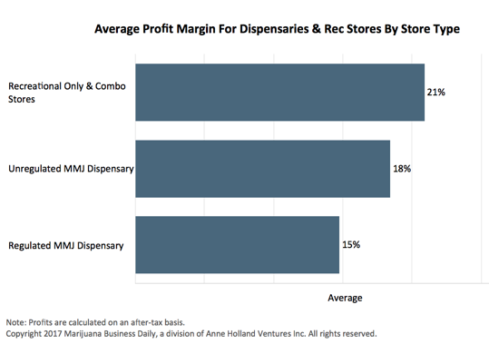 average dispensary profit margin