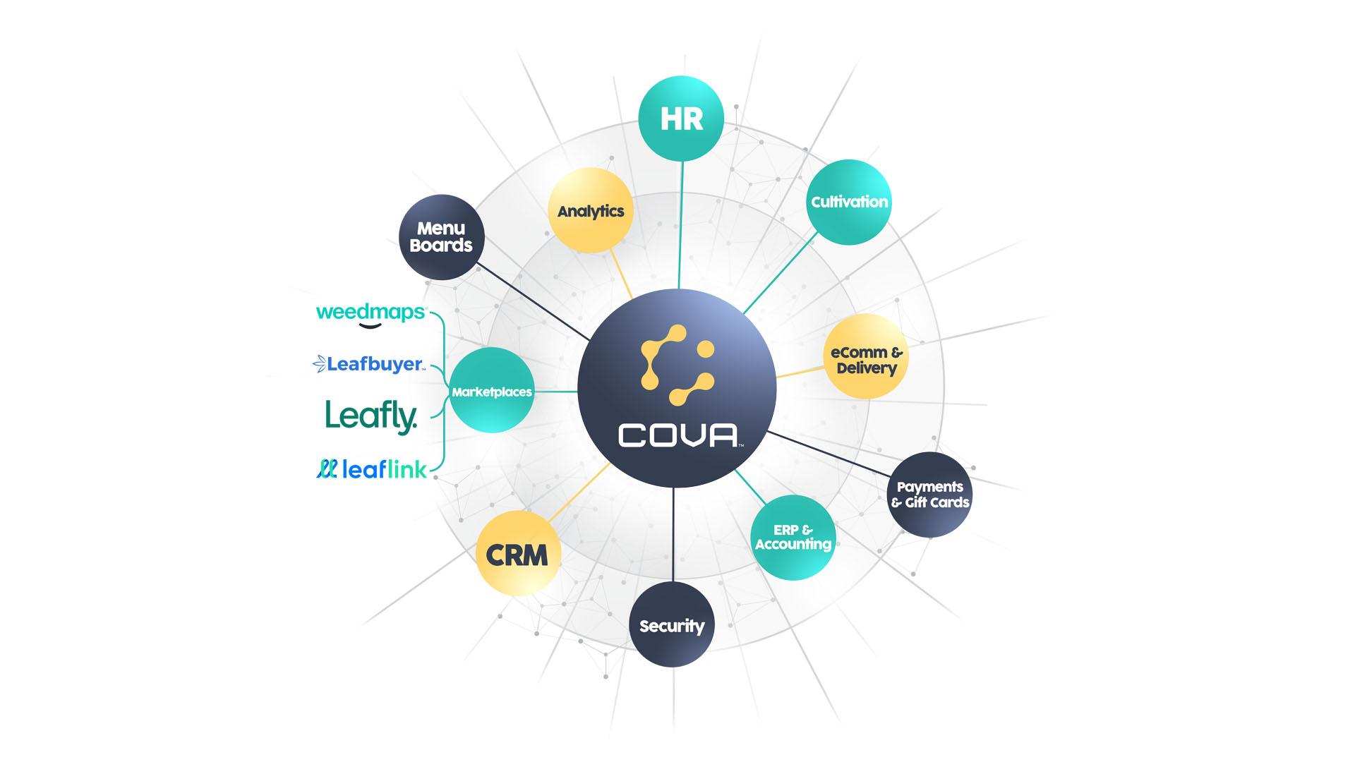 Cova-Eco-System