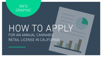 INFOGRAPHIC: HOW TO GET A DISPENSARY LICENSE IN CALIFORNIA